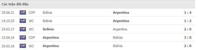 Nhận định, soi kèo, dự đoán Argentina vs Bolivia (vòng loại World Cup 2022 Nam Mỹ) - Ảnh 3.