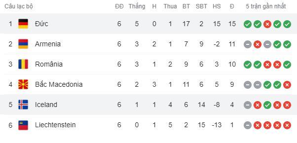 Hàng công phung phí cơ hội, Đức vẫn dễ dàng đè bẹp CH Ireland với tỷ số 4-0 - Ảnh 9.