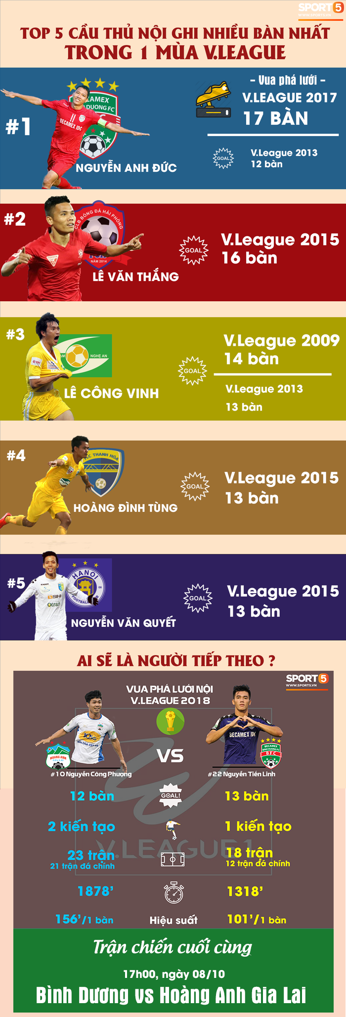Công Phượng, Tiến Linh có cơ hội lọt top 5 chân sút nội hay nhất lịch sử V.League - Ảnh 1.