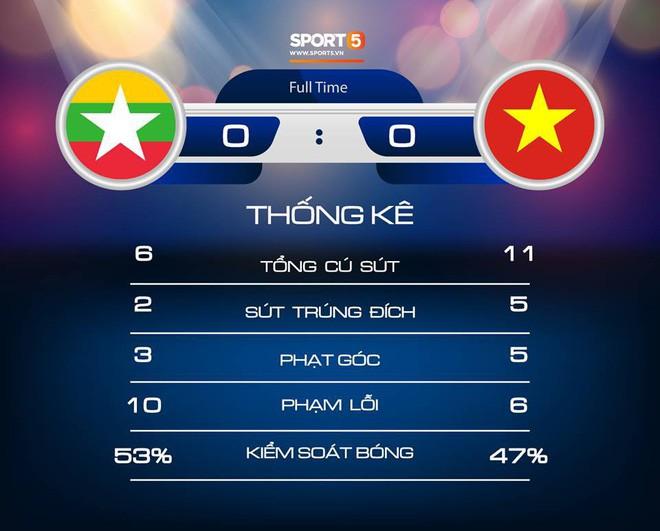 Báo Myanmar thở phào nhẹ nhõm, thừa nhận đội nhà ăn may trước tuyển Việt Nam - Ảnh 3.