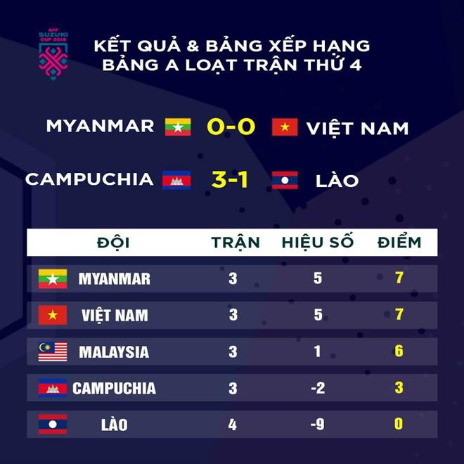 Báo Myanmar thở phào nhẹ nhõm, thừa nhận đội nhà ăn may trước tuyển Việt Nam - Ảnh 4.