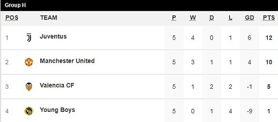 Giành chiến thắng hú hồn nhờ cái đầu mới, Man United chính thức vượt qua vòng bảng Champions League - Ảnh 10.