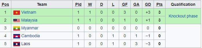 HLV Park Hang-seo bực tức với học trò dù Việt Nam thắng đậm trong trận ra quân tại AFF Cup 2018 - Ảnh 3.