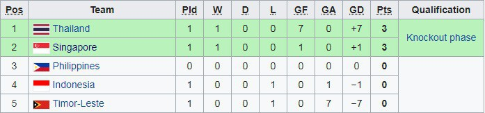 Singapore khiến Indonesia nhận thất bại tâm phục khẩu phục ở bảng B AFF Cup 2018 - Ảnh 5.