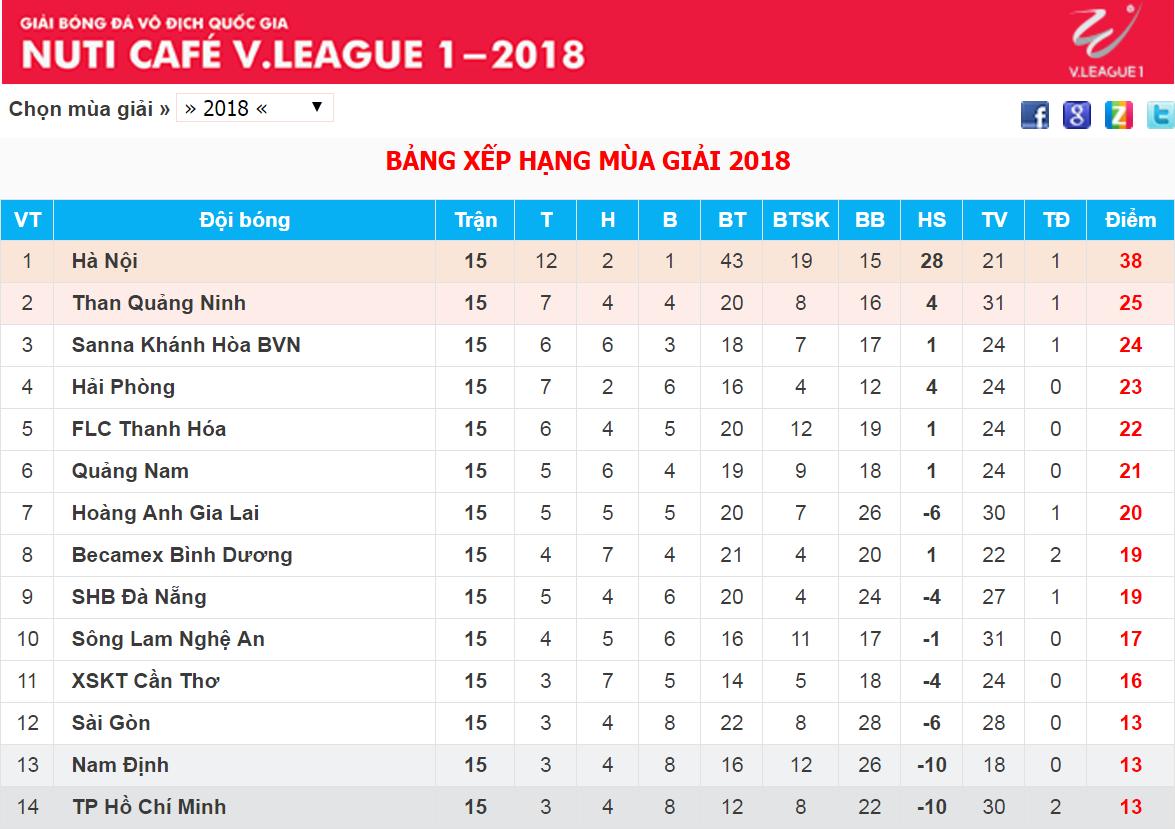 Vi Sao Nam định đẩy Tp Hcm Xuống đay Bảng Xếp Hạng V League