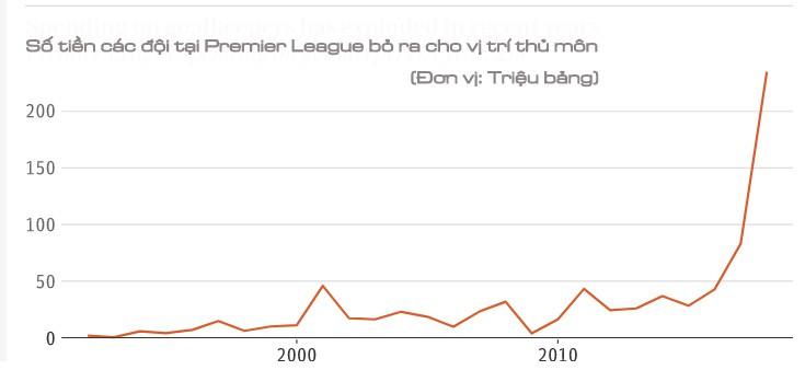 Điều gì đã tạo nên cơn điên cho vị trí thủ môn tại Premier League? - Ảnh 2.