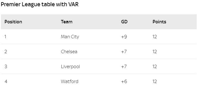 Premier League: Đội bóng nào dẫn đầu sau 4 vòng nếu VAR được áp dụng? - Ảnh 3.