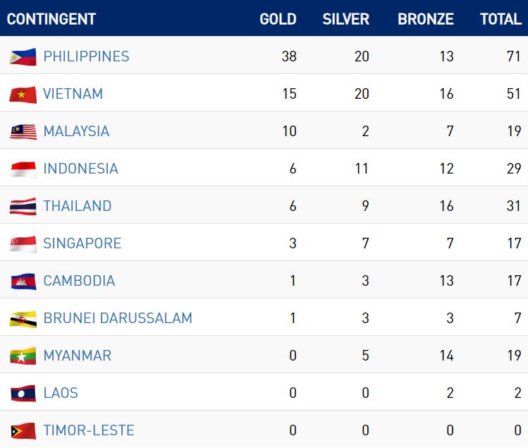 SEA Games 30 ngày 2/12: Thái Lan giúp tuyển nữ Việt Nam vào bán kết ở ngôi nhất bảng - Ảnh 2.