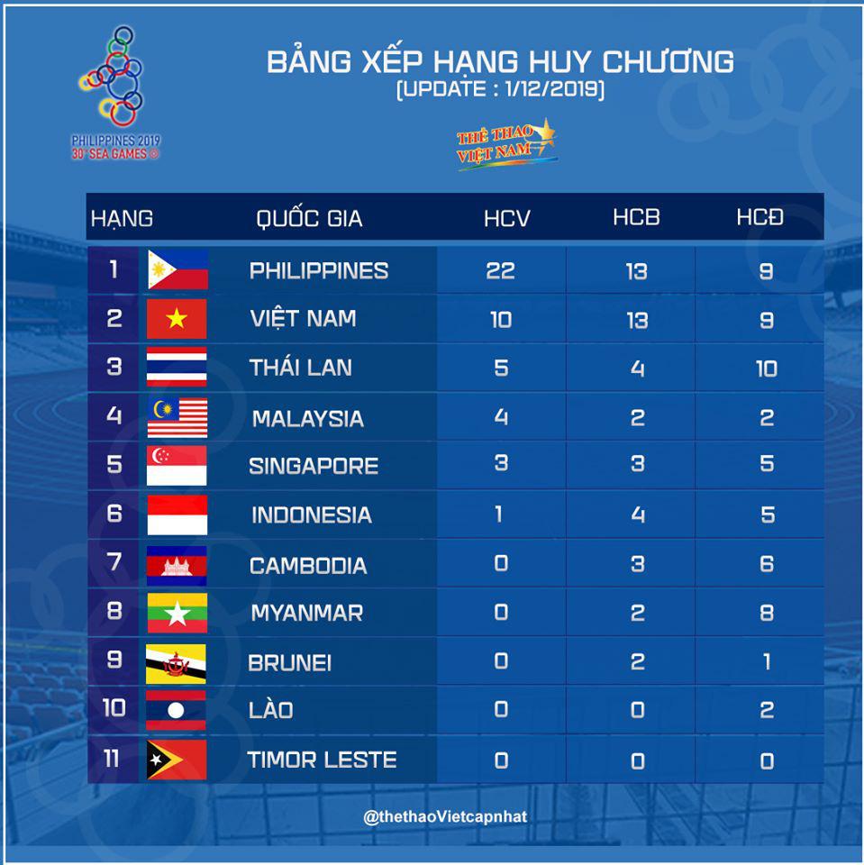 SEA Games 30 ngày 2/12: Thái Lan giúp tuyển nữ Việt Nam vào bán kết ở ngôi nhất bảng - Ảnh 32.