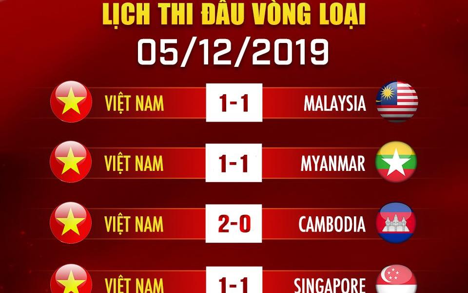 Gặp khó ở ngày đầu ra quân, tuyển Mobile Legend Việt Nam phải thi đấu Tie-break để tìm kiếm cơ hội đi tiếp