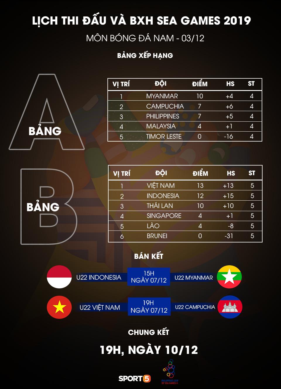 Video tổng hợp bàn thắng Việt Nam 2-2 Thái Lan (vòng bảng SEA Games 2019) - Ảnh 2.