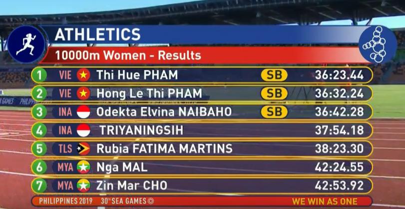 SEA Games ngày 8/12: Nữ hoàng điền kinh Tú Chinh vượt 2 VĐV nhập tịch trong tích tắc, xuất sắc giành HCV chung cuộc - Ảnh 77.