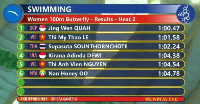 SEA Games ngày 9/12: Chờ tuyển bóng chuyền nữ Việt Nam tạo nên bất ngờ trước Thái Lan ở chung kết - Ảnh 8.