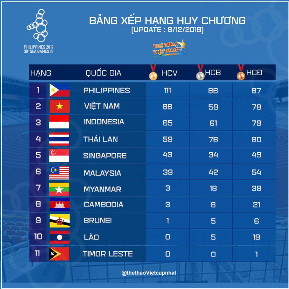 SEA Games ngày 9/12: Chờ tuyển bóng chuyền nữ Việt Nam tạo nên bất ngờ trước Thái Lan ở chung kết - Ảnh 12.