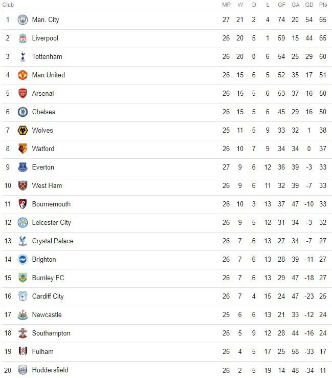 Hủy diệt Chelsea 6 bàn không gỡ, Man City đòi lại ngôi đầu bảng từ tay Liverpool - Ảnh 4.
