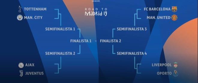 Bốc thăm tứ kết Champions League: Liverpool dễ thở, MU phải gặp đối thủ khó nhằn nhất - Ảnh 4.