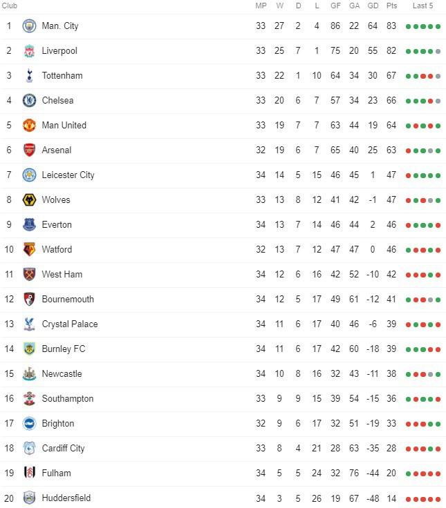 Thắng dễ Palace, Man City ngồi chơi đợi Liverpool ngã ngựa - Ảnh 3.