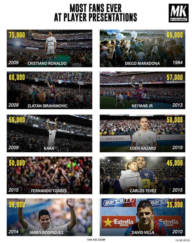 Siêu tiền vệ giá 98 triệu euro ra mắt hoành tráng và hầm hố là thế nhưng vẫn chưa là gì nếu so với Ronaldo - Ảnh 11.