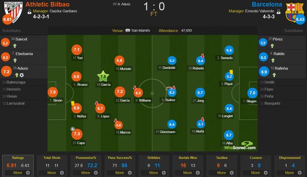Siêu phẩm tung người cắt kéo phút 89 khiến Barcelona trắng tay trận khai màn La Liga - Ảnh 9.