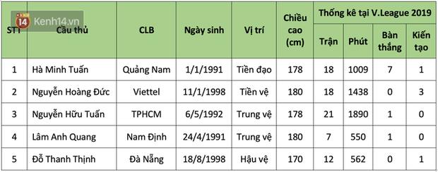 Soi profile 5 cái tên khiến CĐV phải thốt lên họ là ai khi được HLV Park Hang-seo gọi lên tuyển Việt Nam - Ảnh 1.