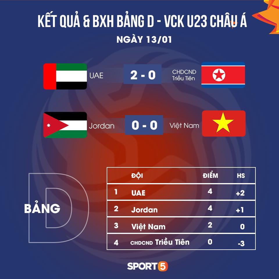 HLV U23 Jordan: Chúng tôi đã có thể ghi 5 bàn vào lưới U23 Việt Nam - Ảnh 2.