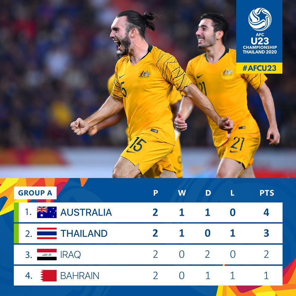 U23 Thái Lan tắm trong mưa tiền thưởng: Mỗi bàn thắng nhận 1,5 tỷ VNĐ - Ảnh 2.