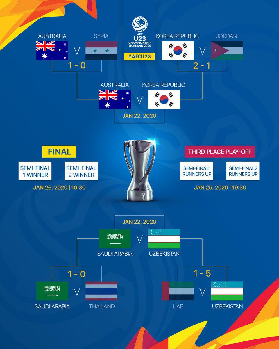 Rắp tâm chơi nhây, đá xấu khiến U23 Việt Nam bị loại, tuyển UAE dính ngay quả báo, thua đậm không thể tin nổi tại tứ kết giải U23 châu Á - Ảnh 5.