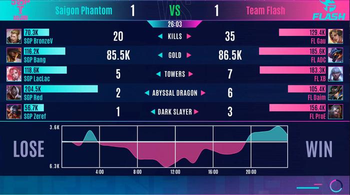 Team Flash và Saigon Phantom cứ gặp là đánh, 2 đội AOG mang tới trận đấu hay nhất AIC 2020 - Ảnh 4.