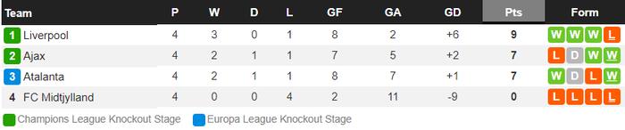 """Tiền đạo bị """"cắm sừng"""" tỏa sáng khiến Liverpool bại trận cùng thống kê đáng quên ở Champions League - Ảnh 10."""