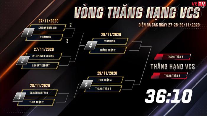Thua V Gaming, Saigon Buffalo gặp khó trong cuộc đua trụ hạng - Ảnh 5.