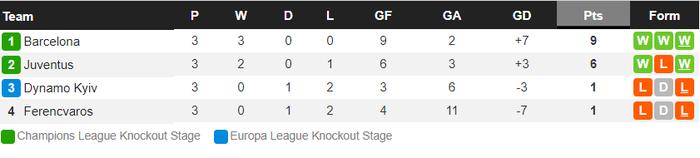 Messi lập kỷ lục trên chấm penalty, Barca nhọc nhằn giành 3 điểm - Ảnh 10.