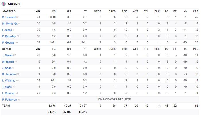 Vứt bỏ cách biệt 18 điểm, Los Angeles Clippers nhận trận thua bạc nhược trước Denver Nuggets ở nửa sau trận đấu - Ảnh 5.