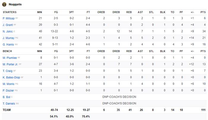 Vứt bỏ cách biệt 18 điểm, Los Angeles Clippers nhận trận thua bạc nhược trước Denver Nuggets ở nửa sau trận đấu - Ảnh 6.