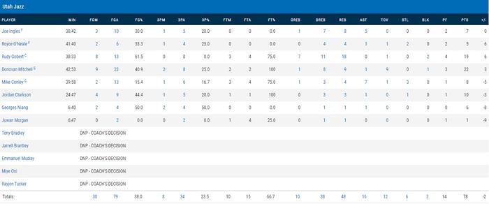 """Đạp vào """"vết xe đổ"""" của Golden State Warriors, Utah Jazz chia tay Playoffs sau khi dẫn trước 3-1 - Ảnh 8."""