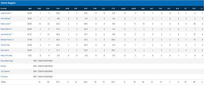 """Đạp vào """"vết xe đổ"""" của Golden State Warriors, Utah Jazz chia tay Playoffs sau khi dẫn trước 3-1 - Ảnh 9."""