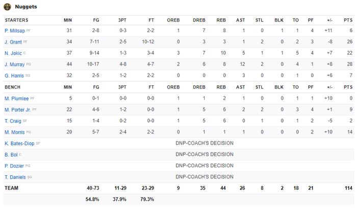 Jamal Murray tỏa sáng đúng lúc, giúp Denver Nuggets chặn đứng cuộc lội ngược dòng thần thánh của Los Angeles Lakers - Ảnh 4.