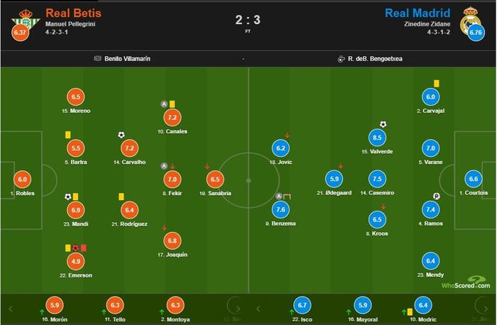Hưởng quá nhiều lợi thế, nhà đương kim vô địch La Liga vẫn rất nhọc nhằn để dành chiến thắng - Ảnh 8.