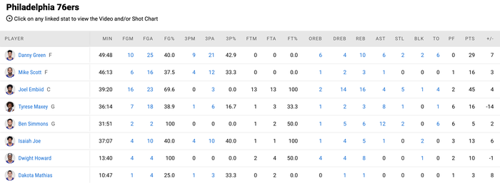Joel Embiid cùng Danny Green giúp Philadelphia 76ers lội ngược dòng trước Miami Heat - Ảnh 5.