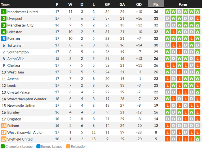 Man City lại thắng, sẵn sàng đe dọa ngôi đầu của Man Utd - ảnh 10
