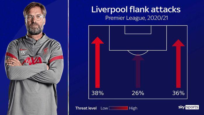 Đồ họa chi tiết so sánh sự khác biệt hai trường phái bóng đá của Liverpool và MU - Ảnh 8.