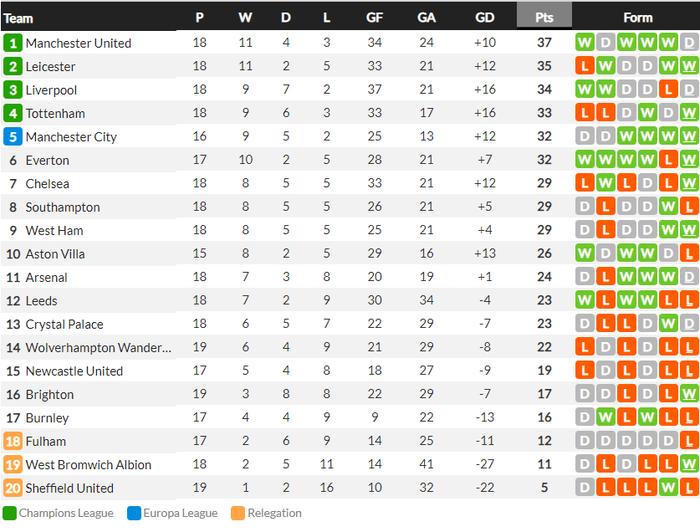 Bất phân thắng bại với kình địch Liverpool, Man Utd vững vàng trên ngôi đầu - ảnh 13