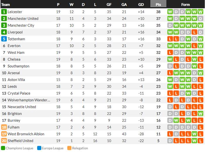 Hạ đẹp Chelsea, đội bóng của tỷ phú Thái Lan vượt MU, vươn lên ngôi đầu Ngoại hạng Anh - Ảnh 8.