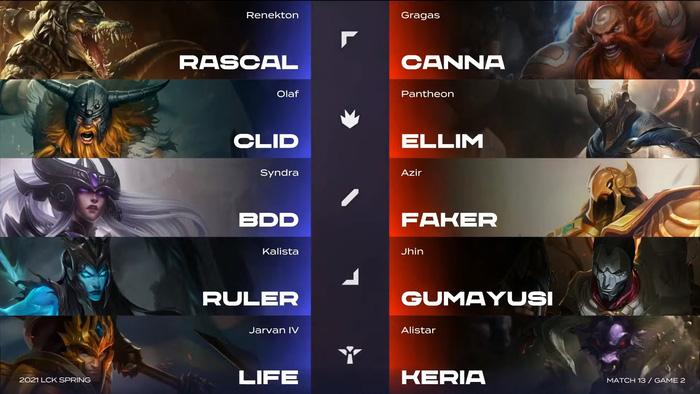 Lịch sử lặp lại, T1 tiếp tục thua ngược trong trận đấu với Gen.G - Ảnh 4.