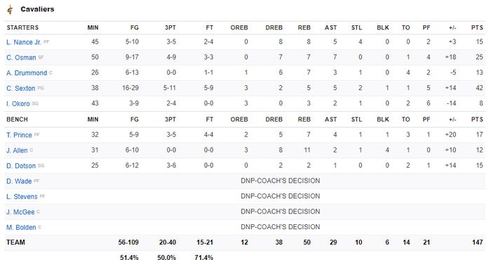 Lần đầu kết hợp Big-3, Brooklyn Nets nhận trái đắng trước màn trình diễn đỉnh cao của Collin Sexton - Ảnh 4.