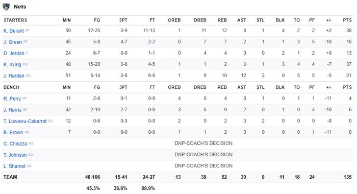 Lần đầu kết hợp Big-3, Brooklyn Nets nhận trái đắng trước màn trình diễn đỉnh cao của Collin Sexton - Ảnh 5.