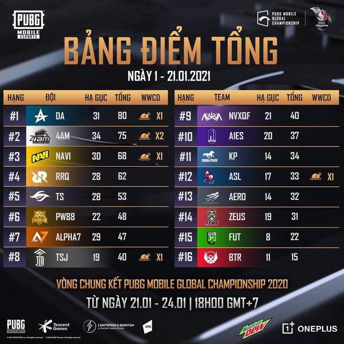 Chung kết PMGC ngày 1: Klas Digital Athletics dẫn đầu, BTR bất ngờ xếp cuối trên BXH - Ảnh 1.