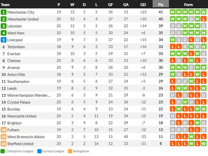 Man Utd thua sốc đội bét bảng, quăng đi cơ hội đòi lại ngôi đầu Ngoại hạng Anh - Ảnh 11.