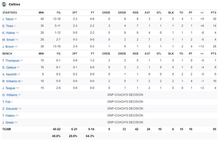 Mắc sai lầm chí mạng, Los Angeles Lakers thoát chết ngoạn mục trước Boston Celtics - Ảnh 5.