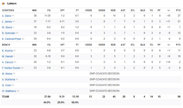 Mắc sai lầm chí mạng, Los Angeles Lakers thoát chết ngoạn mục trước Boston Celtics - Ảnh 4.
