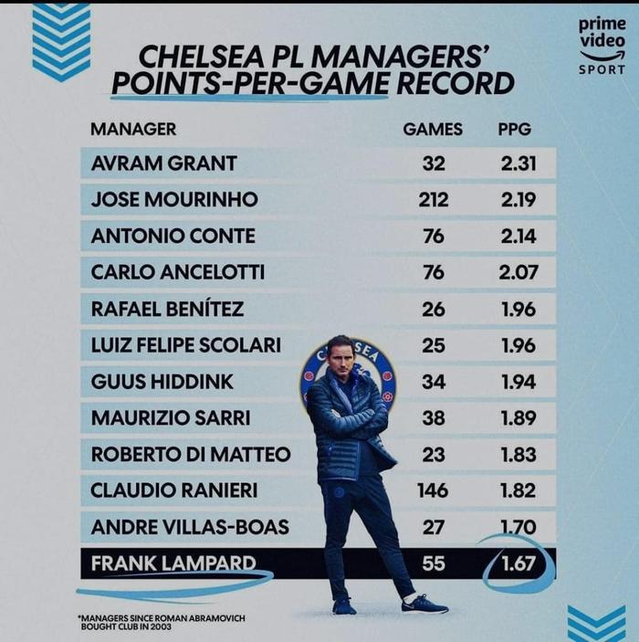 Sao Chelsea ở trận thua thảm Man City: Người tự đá vào chân mình gây chấn thương ngớ ngẩn, kẻ bị tố lười biếng bỏ mặc đồng đội oằn mình chống đỡ bàn thua - Ảnh 3.